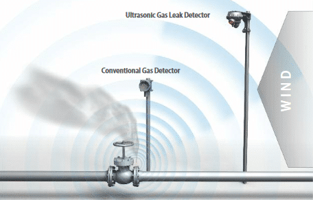Gas Detection Wind