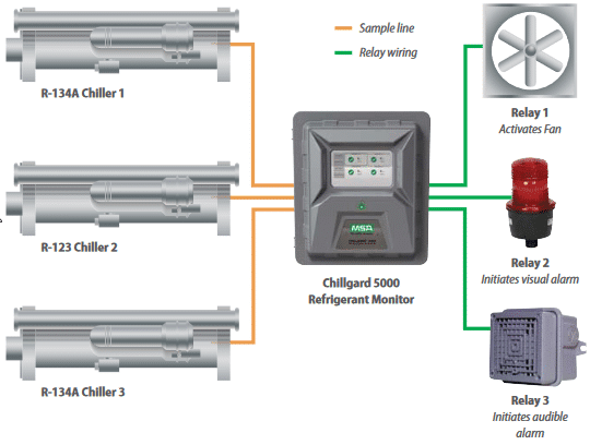 Refrigerant Detection System