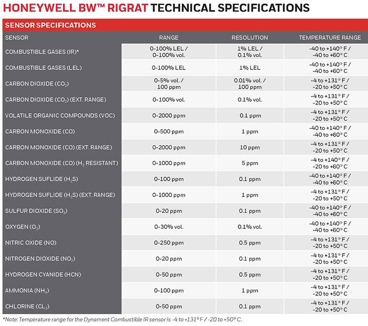 Honeywell-BW-RigRat-Sensors